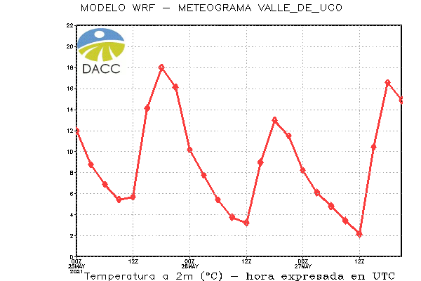 VALLE_DE_UCOmeteograma