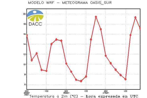 OASIS_SURmeteograma